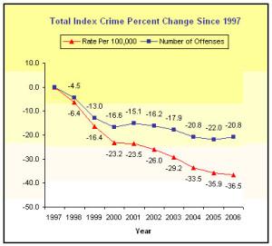 crimes_florida