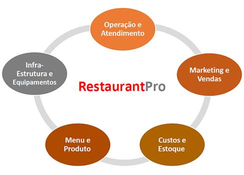 Abrir ou comprar restaurantes nos EUA